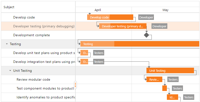 DevExpress ASP.NET Gantt