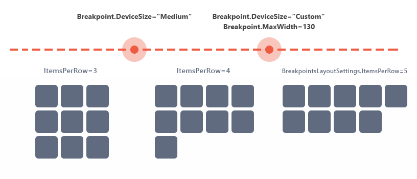 ASPxDataView-Breakpoints
