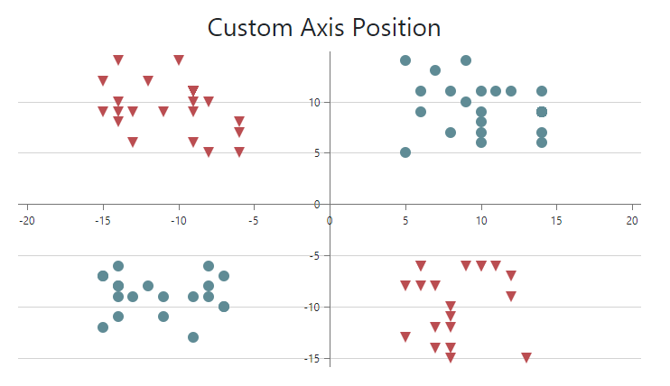 Bootstrap-Chart-Axis-Custom-Position