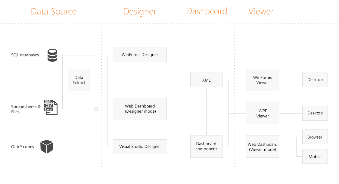Dashboard_Architecture_main