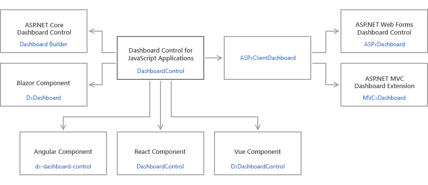 Web Dashboard Client Architecture