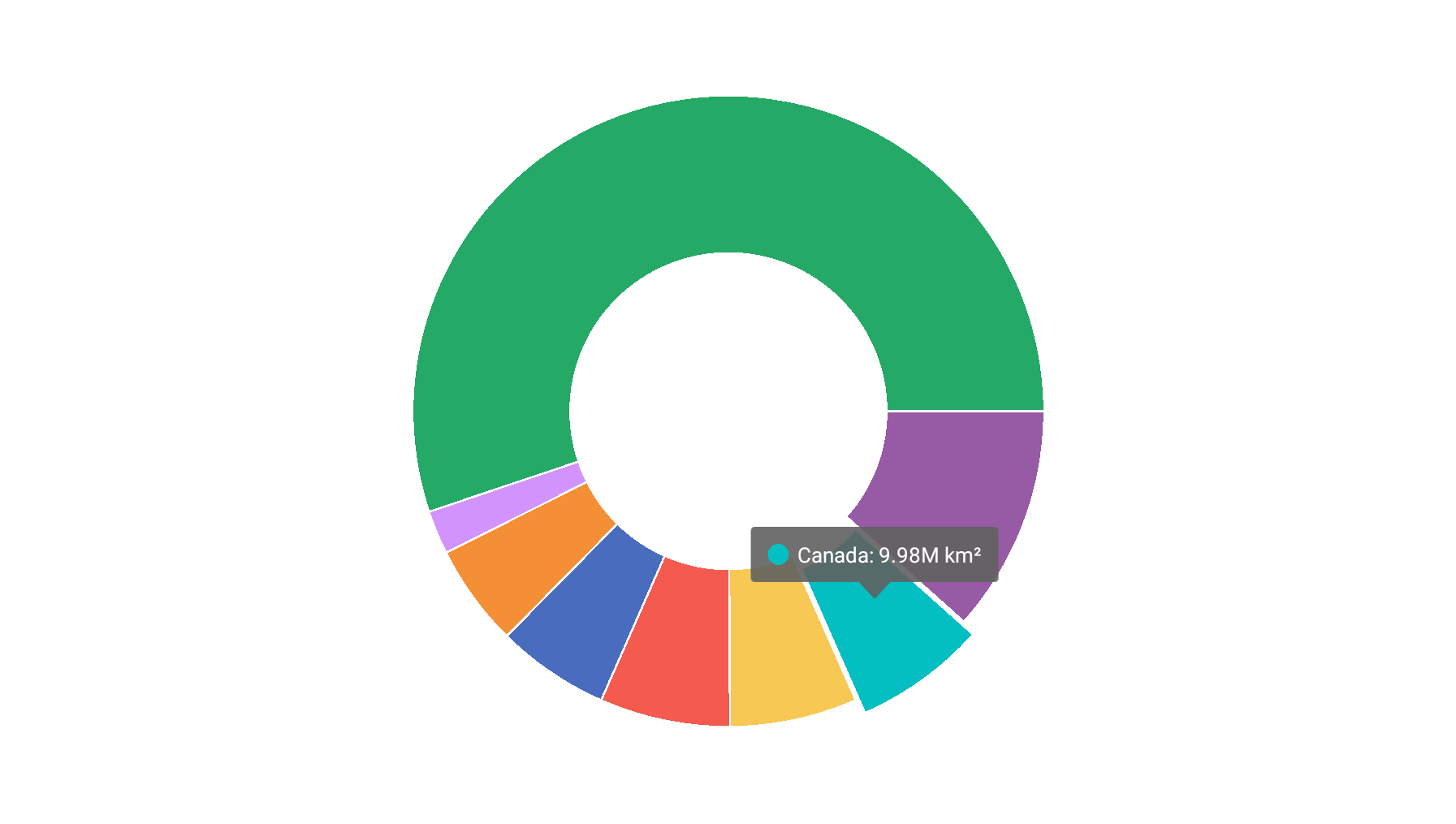 Pie Chart Tooltips