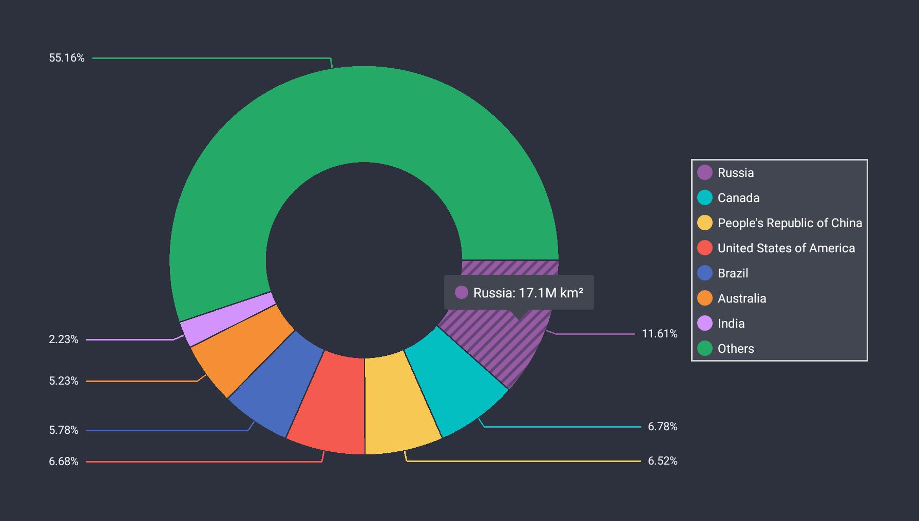 Lesson 1: Create a Pie Chart | Mobile UI Controls ...