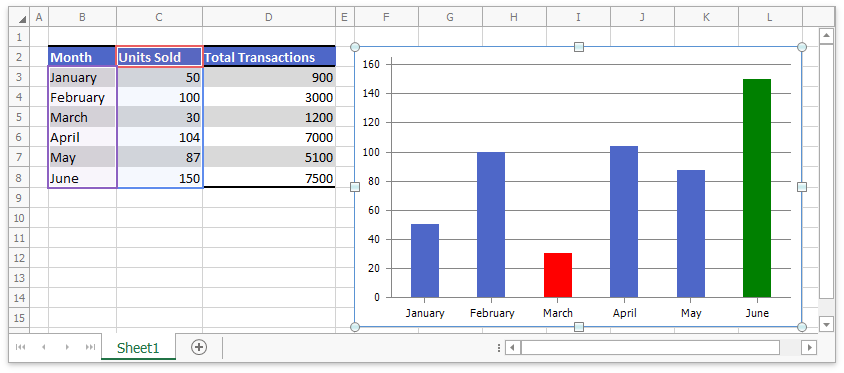 Spreadsheet_Charts_CustomDataPoints