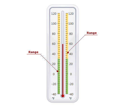 Linear Gauge_Range