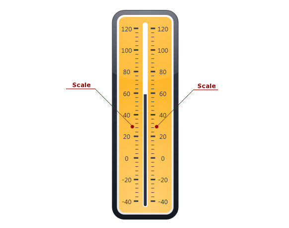 Linear Gauge_Scale