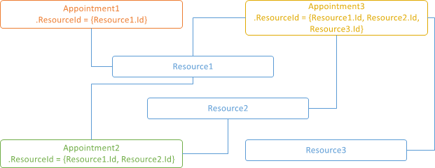 ResourceSharedDiagram