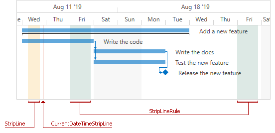 wpf Gantt strip lines today line