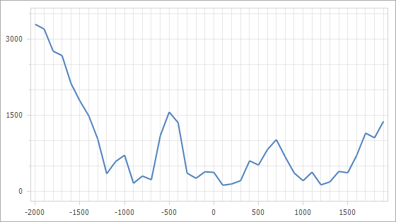 The x-axis's grid spacing is equal to **500**; the y-axis's grid spacing is equal to **1500**.