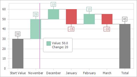 Waterfall Chart Winforms Controls Devexpress Documentation