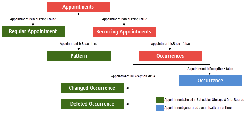 Scheduler - Appointments - Diagram