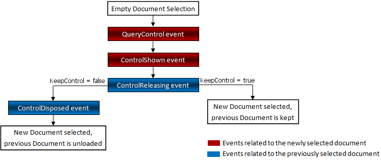 DocumentManager - Deferred Load Scheme