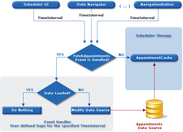FetchAppointments-Diagram