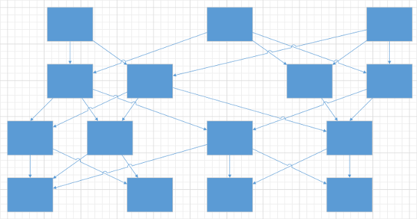 Flow Chart - shape arrangement, Sugiyama algorithm