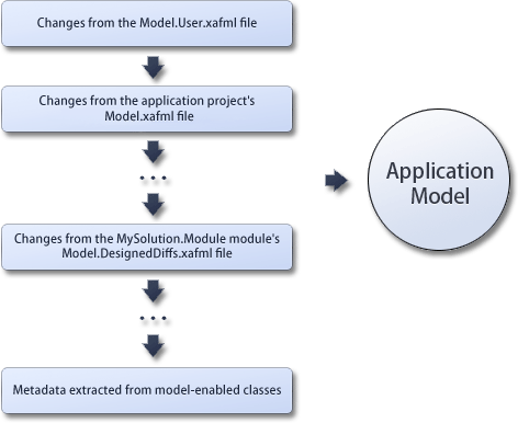 ApplicationModel