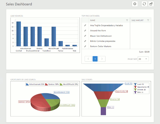 A Dashboard View in an ASP.NET application